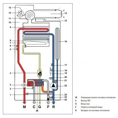 Котел газовый настенный Fondital Minorca CTFS 24